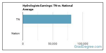 Hydrologists Earnings: TN vs. National Average