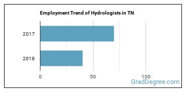 Hydrologists in TN Employment Trend