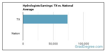 Hydrologists Earnings: TX vs. National Average