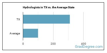 Hydrologists in TX vs. the Average State