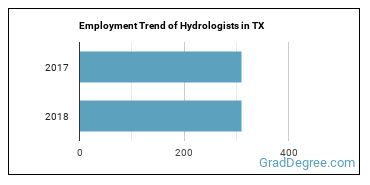 Hydrologists in TX Employment Trend