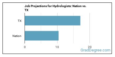 Job Projections for Hydrologists: Nation vs. TX