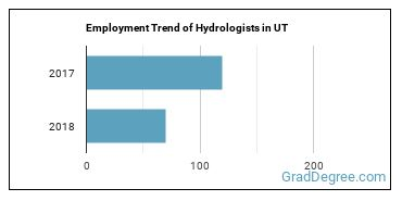 Hydrologists in UT Employment Trend