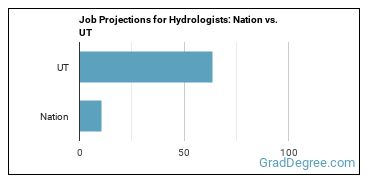 Job Projections for Hydrologists: Nation vs. UT