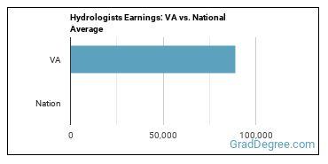 Hydrologists Earnings: VA vs. National Average