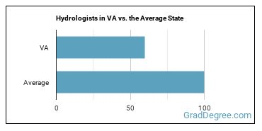 Hydrologists in VA vs. the Average State