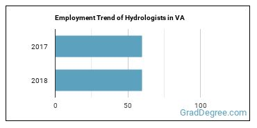 Hydrologists in VA Employment Trend