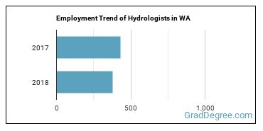 Hydrologists in WA Employment Trend