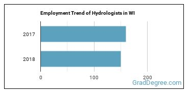 Hydrologists in WI Employment Trend