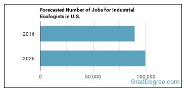 Forecasted Number of Jobs for Industrial Ecologists in U.S.