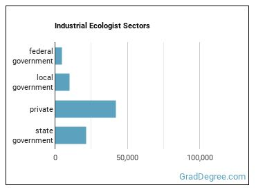 Industrial Ecologist Sectors