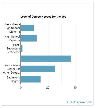 Industrial Engineering Technician Degree Level