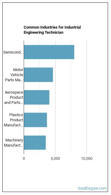 Industrial Engineering Technician Industries