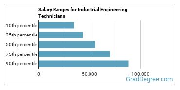 Salary Ranges for Industrial Engineering Technicians