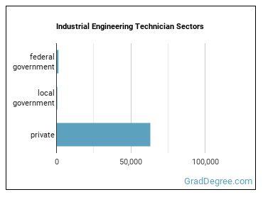 Industrial Engineering Technician Sectors
