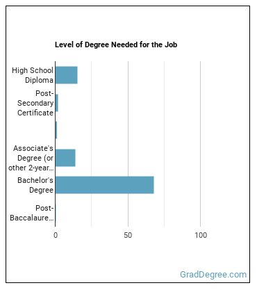 Industrial Engineering Technologist Degree Level