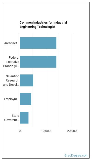 Industrial Engineering Technologist Industries