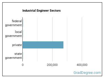 Industrial Engineer Sectors