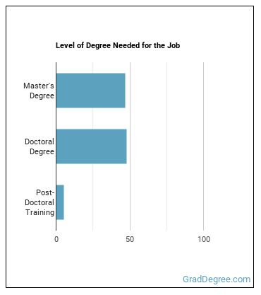 Industrial-Organizational Psychologist Degree Level
