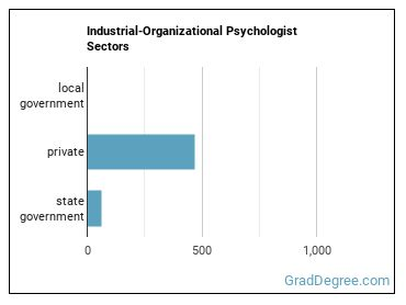 Industrial-Organizational Psychologist Sectors