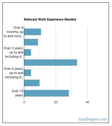 Industrial-Organizational Psychologist Work Experience