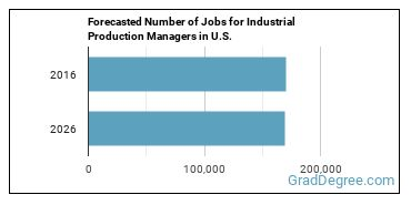 Forecasted Number of Jobs for Industrial Production Managers in U.S.