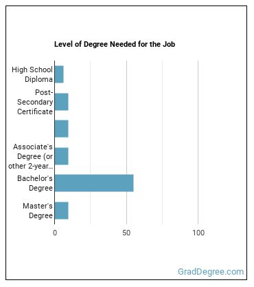 Industrial Safety and Health Engineer Degree Level