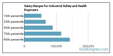 Salary Ranges for Industrial Safety and Health Engineers