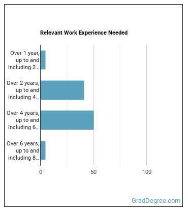 Informatics Nurse Specialist Work Experience