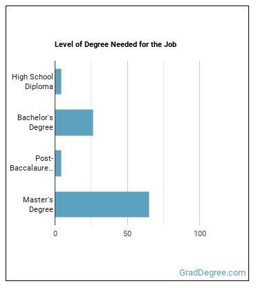 Instructional Designer or Technologist Degree Level