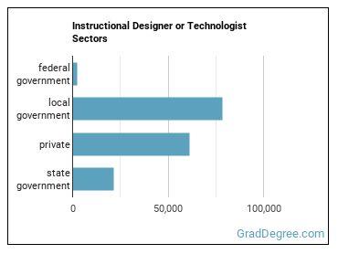 Instructional Designer or Technologist Sectors