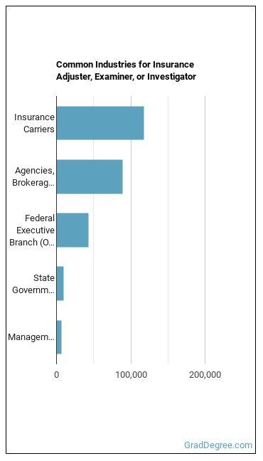 Insurance Adjuster, Examiner, or Investigator Industries