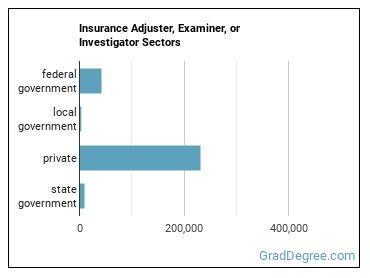 Insurance Adjuster, Examiner, or Investigator Sectors