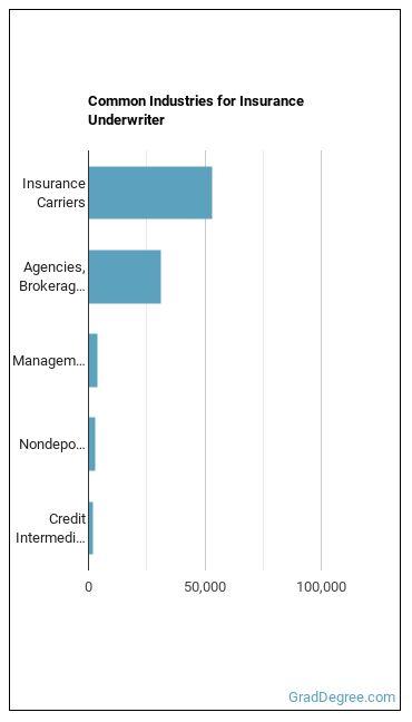 Insurance Underwriter Industries