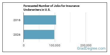 Forecasted Number of Jobs for Insurance Underwriters in U.S.