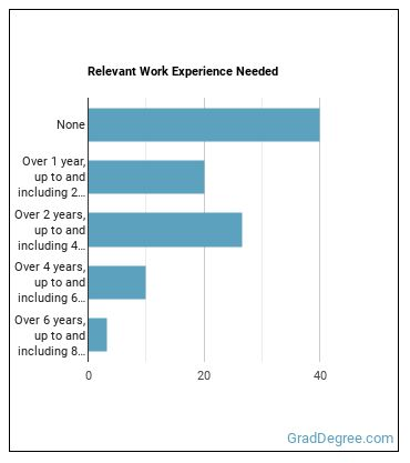 Insurance Underwriter Work Experience