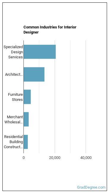 Interior Designer Industries