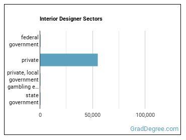 Interior Designer Sectors