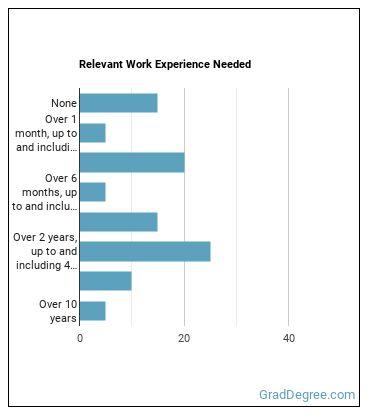 Interior Designer Work Experience
