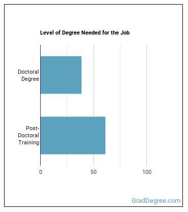 Internist Degree Level