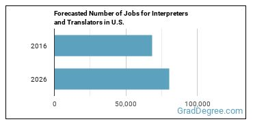 Forecasted Number of Jobs for Interpreters and Translators in U.S.