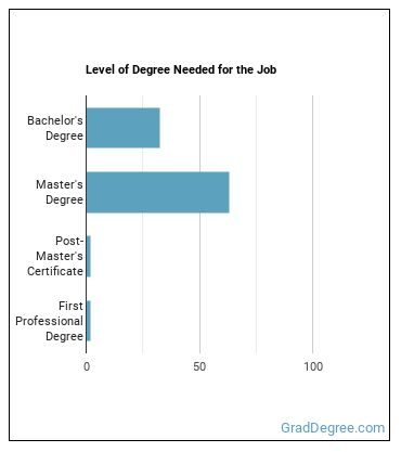 Investment Fund Manager Degree Level