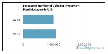 Forecasted Number of Jobs for Investment Fund Managers in U.S.