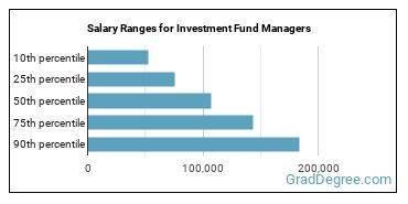 Salary Ranges for Investment Fund Managers