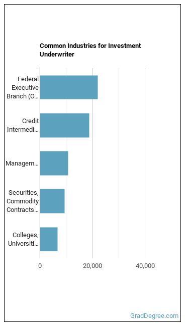 Investment Underwriter Industries