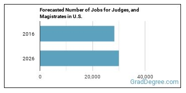 Forecasted Number of Jobs for Judges, and Magistrates in U.S.