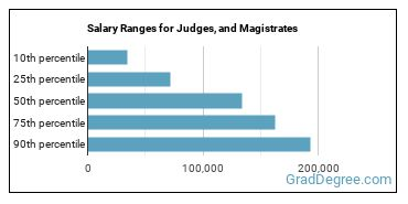 Salary Ranges for Judges, and Magistrates
