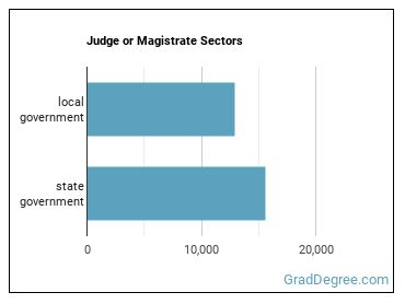 Judge or Magistrate Sectors
