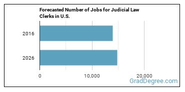 Forecasted Number of Jobs for Judicial Law Clerks in U.S.