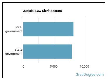 Judicial Law Clerk Sectors